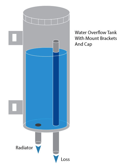 overflow tank instructions